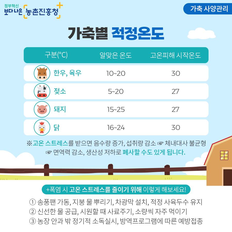 가축 사양관리 - 가축별 적정온도